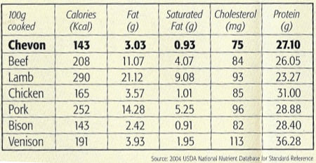 Meat nutritional information
