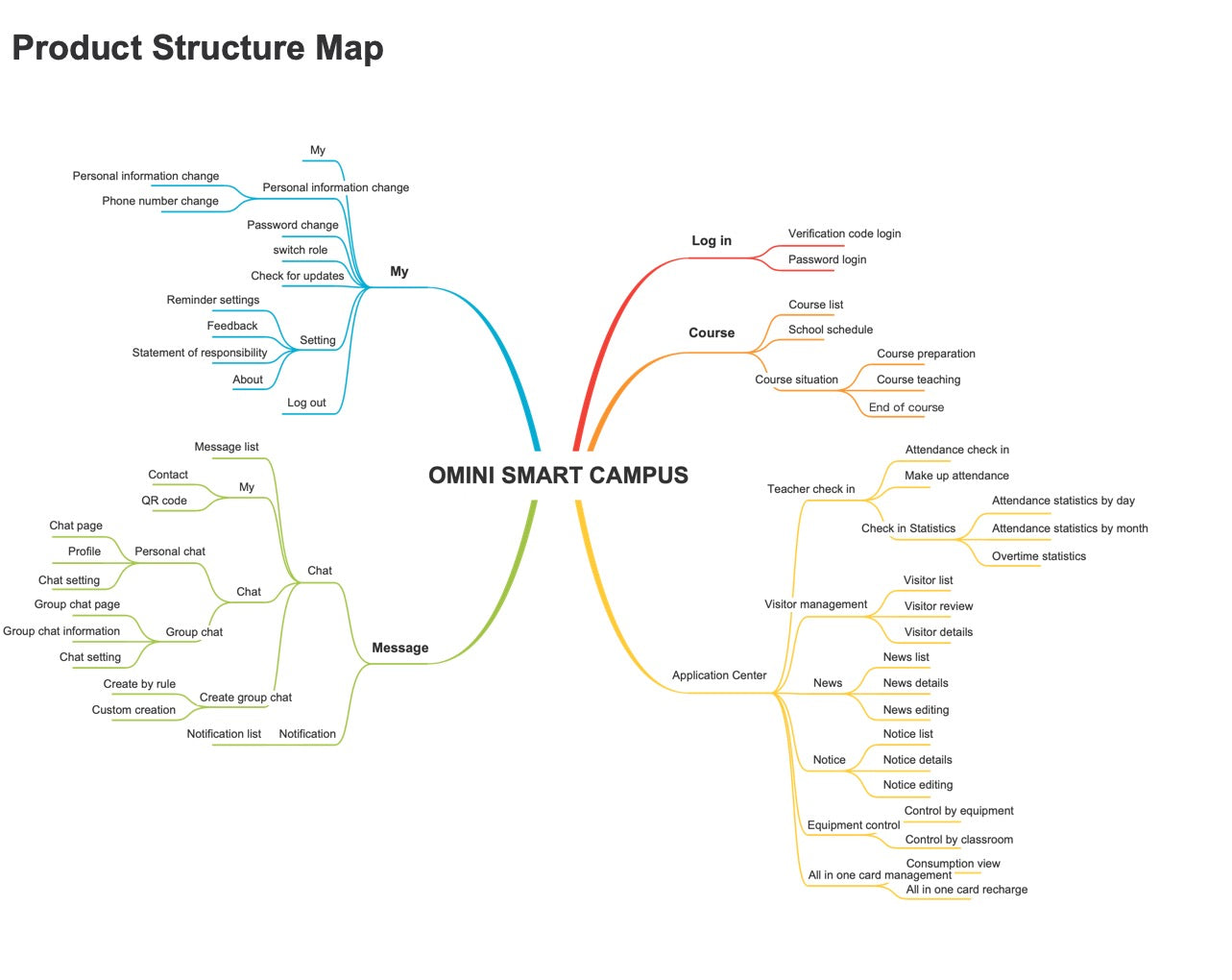 Structure map