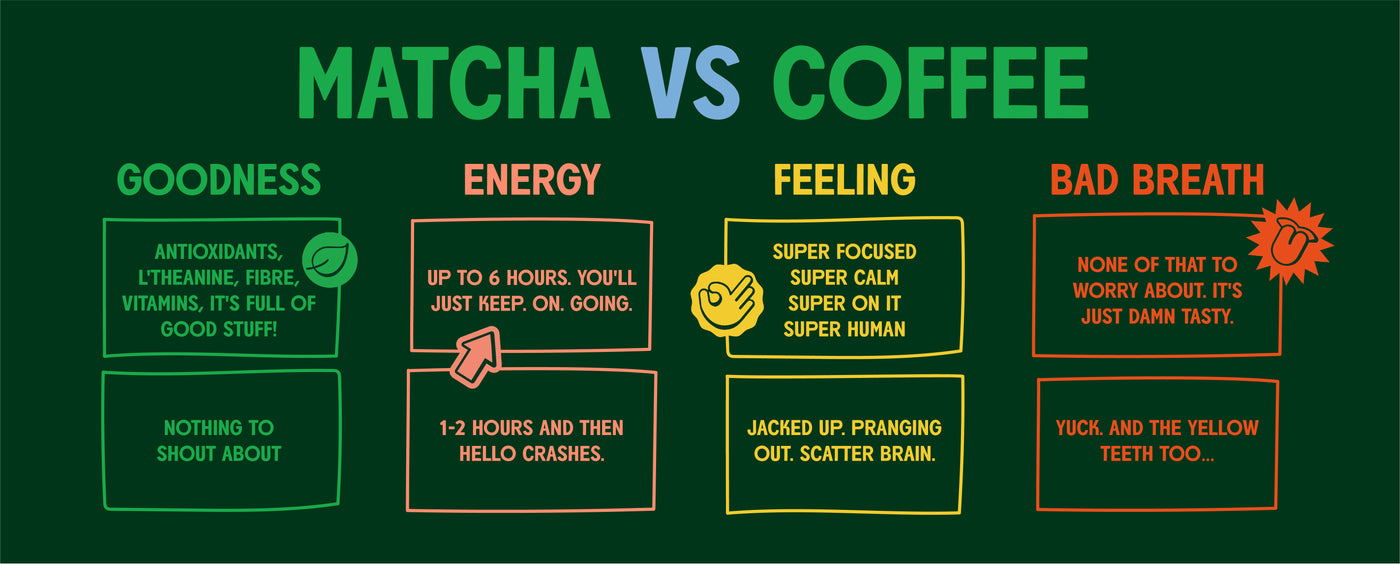 infographic on the benefits of matcha vs coffee