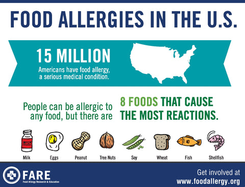 Food Allergens in the US