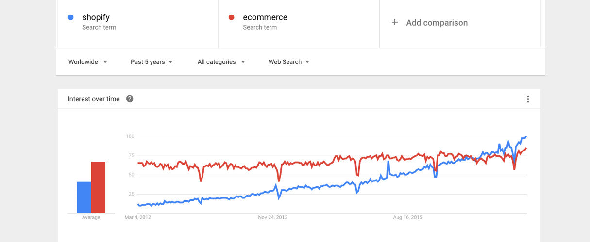 Benefits of adding shopify landing page to your site: Google trends
