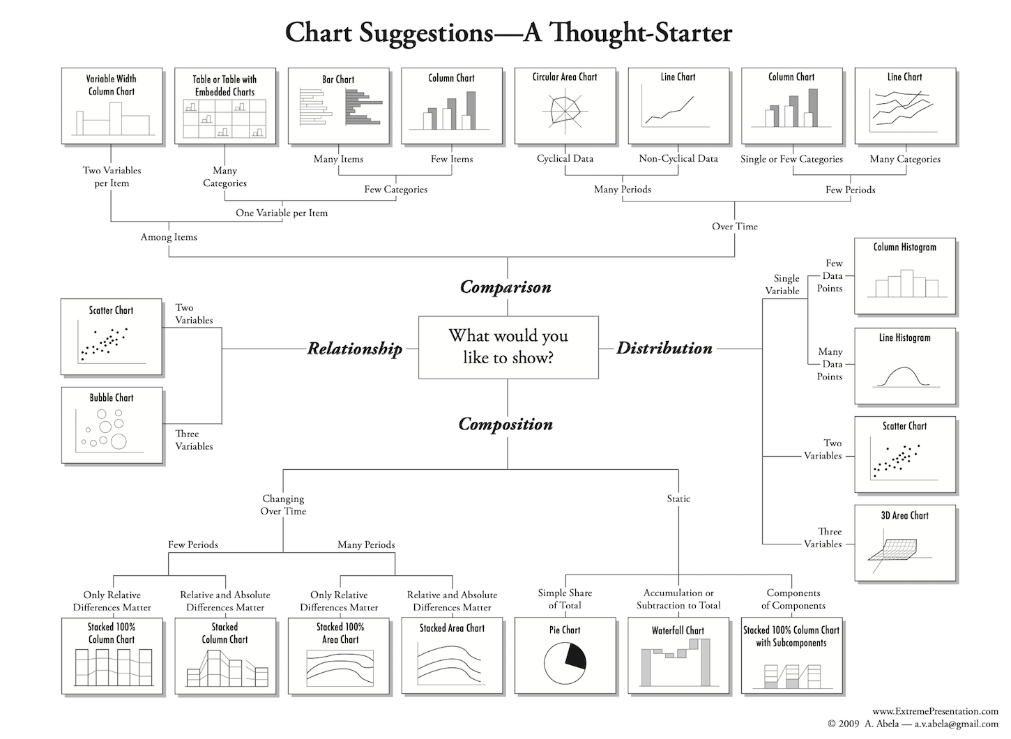 Data Visualization: the chart chooser