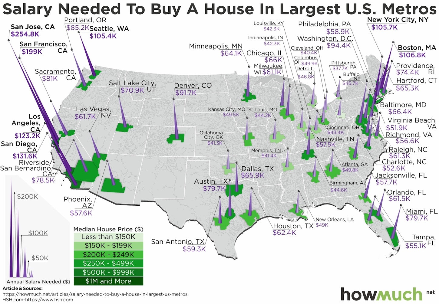 Data Visualization: can I afford a house