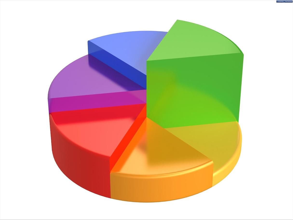 Data Visualization: 3D pie chart
