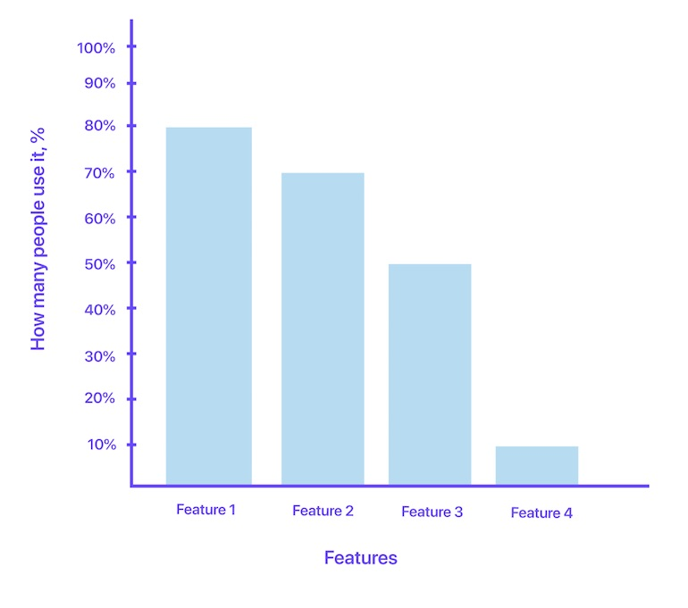 Feature usage chart that shows four features on the x-axis and user adoption percentage on the y-axis. Feature 1 shows the highest adoption rates and it descends dramatically to the fourth feature.