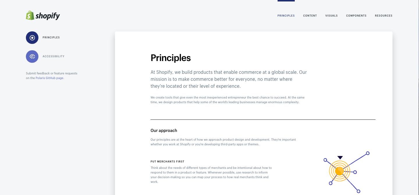 How to get the most out of polaris: Principles