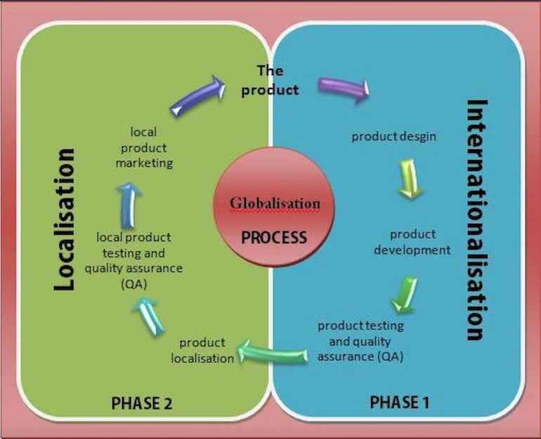 Pseudo-localization: The globalization cycle beginning with the product moving through phase one of