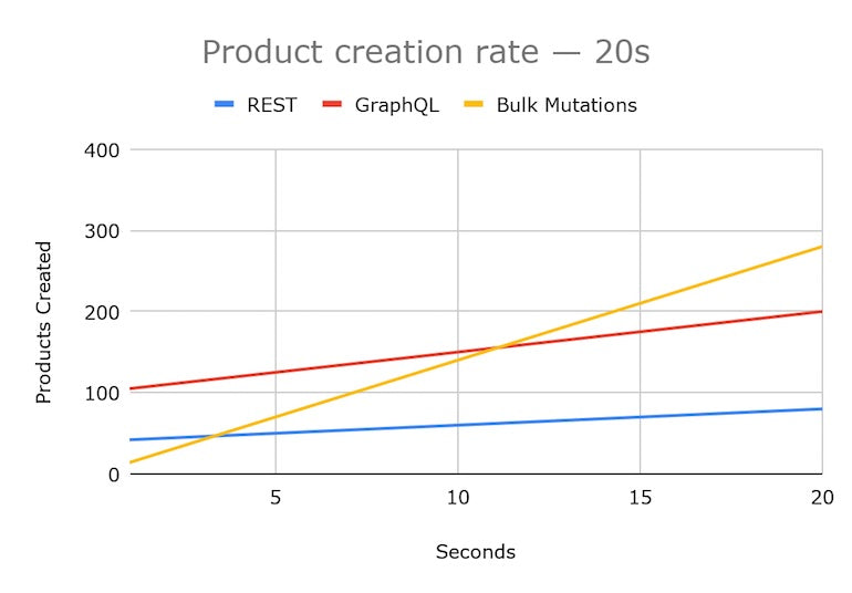 Shopify API release July 2021: Graph displaying the number of products produced by API over 20 seconds. REST, represented by a blue line, starts at about 40 products and ends at 85 in 20 seconds. GraphQL, represented by a red line, starts at about 100 products and ends at 200 in 20 seconds. Mutations, represented by a red line, starts at about 10 products and ends at 285 in 20 seconds.