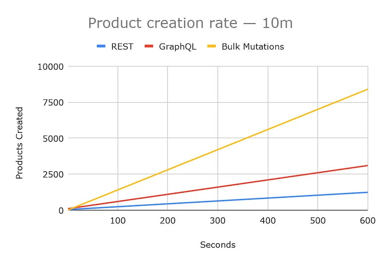 Shopify API release July 2021: Graph displaying the number of products produced by API over 10 minutes. Each API starts at zero. REST, represented by a blue line, finishes at 1250 products. GraphQL, represented by a red line, finishes at about 3000 products in 10 minutes. Mutations, represented by a red line, finishes at about 8000 in 10 minutes. .