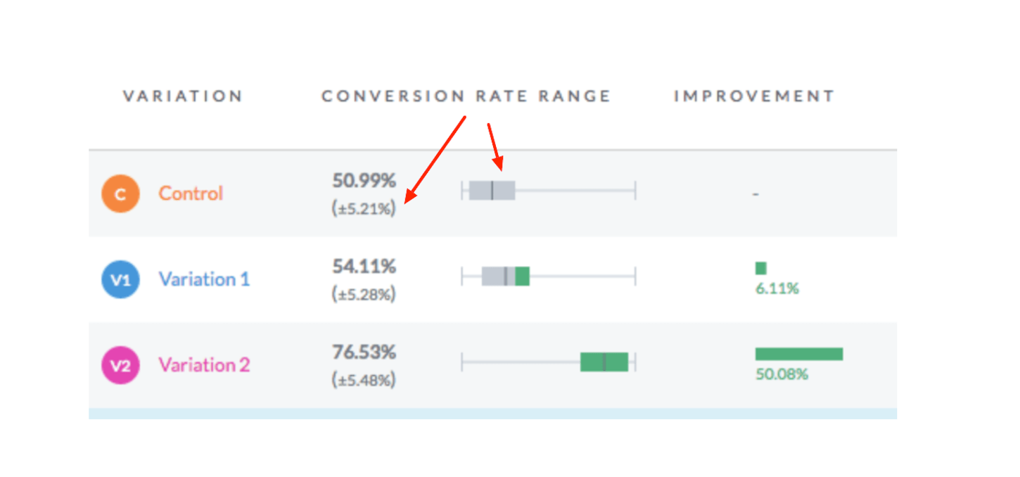 a/b test: conversion rate change
