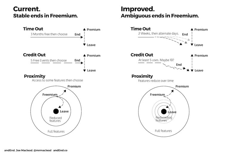 App onboarding: A graph showing different freemium model options for apps.