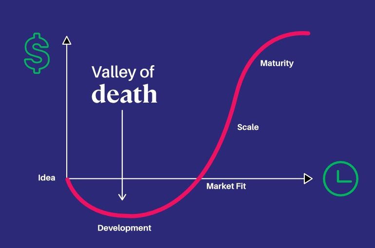 Product lessons failed app: illustrative graph of the valley of death, also known as the startup j curve, depicting an early period of negative cash flow startups experience while developing their first product.