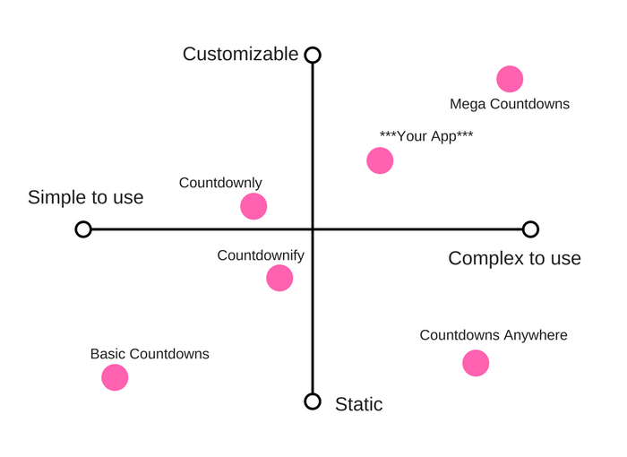 Brand your Shopify app: Completed perceptual mapping chart