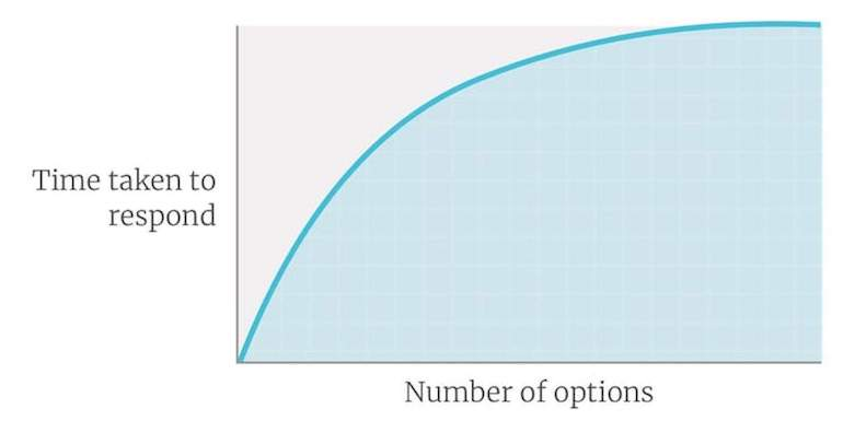 This line graph demonstrates choice paralysis via Hick's Law, where the time taken to respond increases as the number of available options also increases.