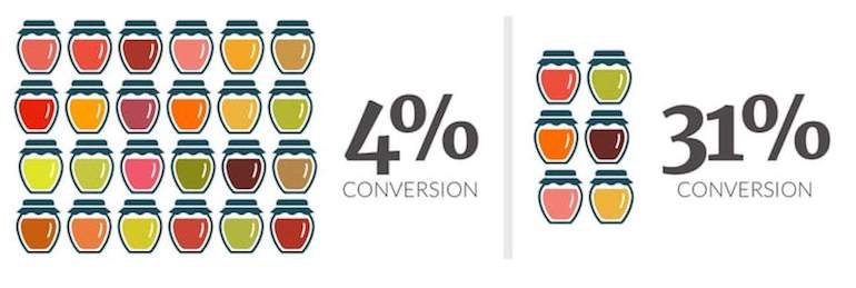 Graphic that illustrates a 4 percent conversion rate when 24 jam flavor options are available vs. a 31 percent conversion rate when only six jam flavors are available.