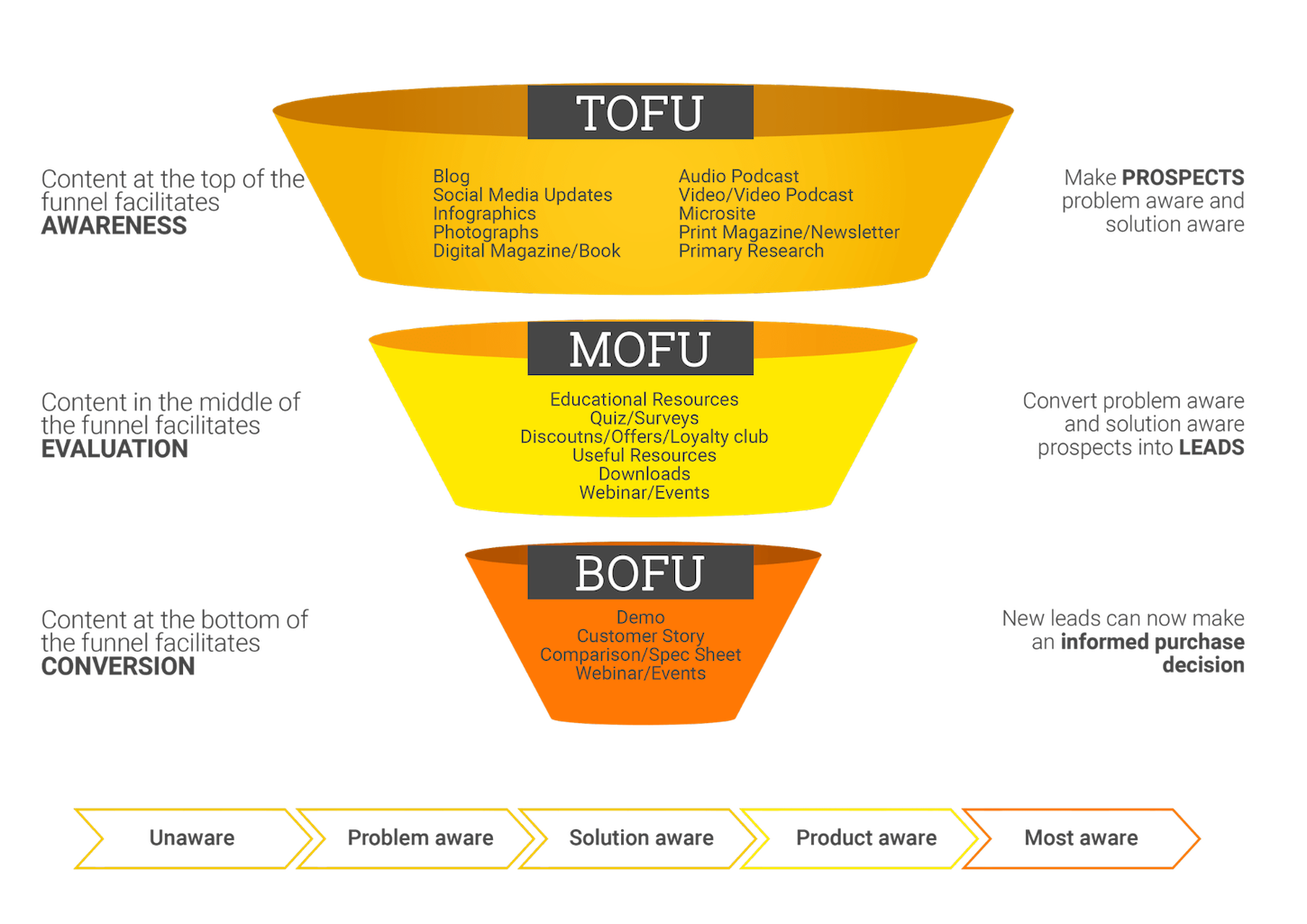 content marketing funnel: psychology