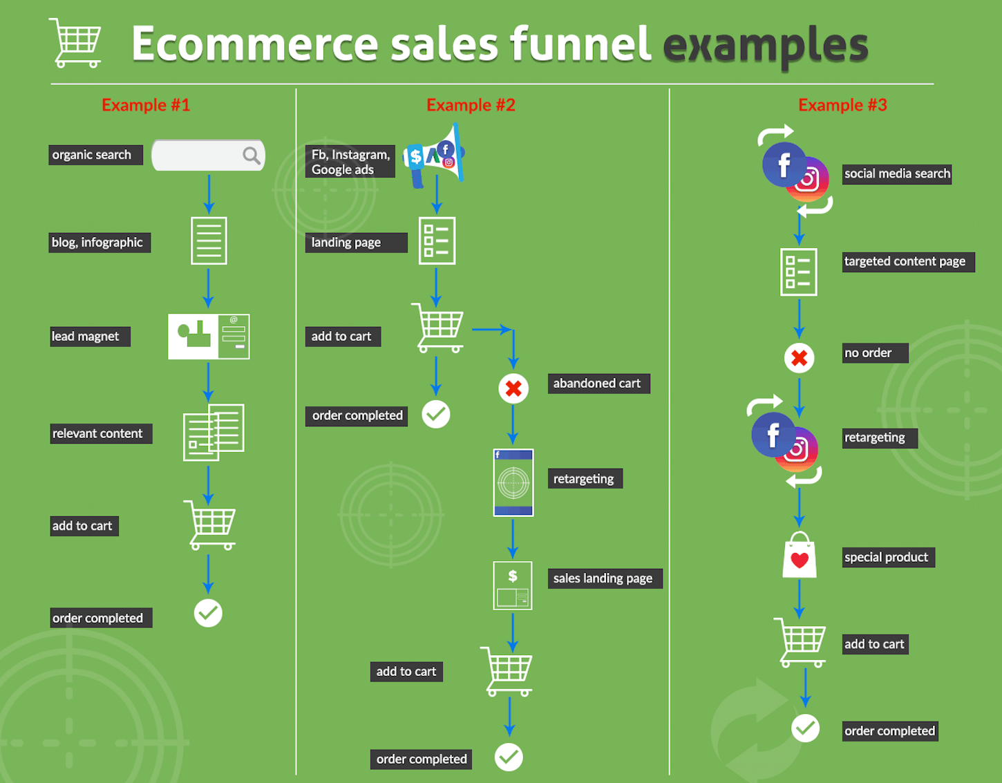 content marketing funnel: sales funnel