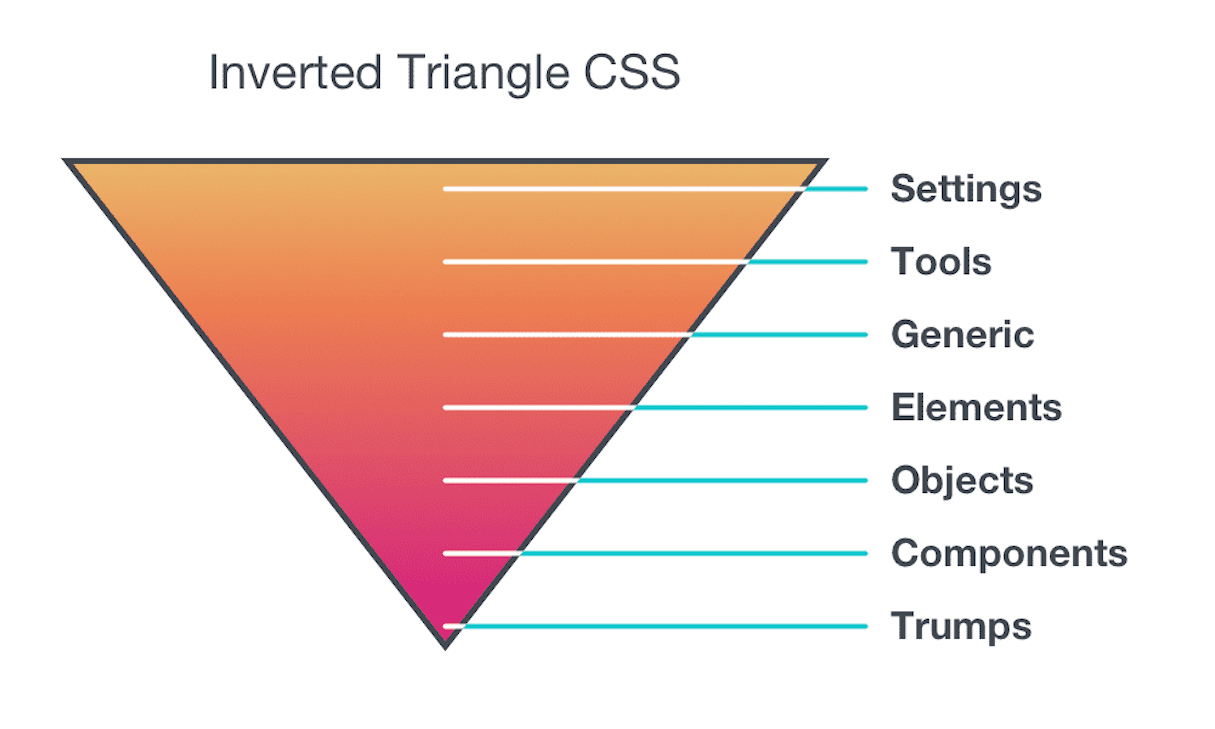 css tools: inverted triangle