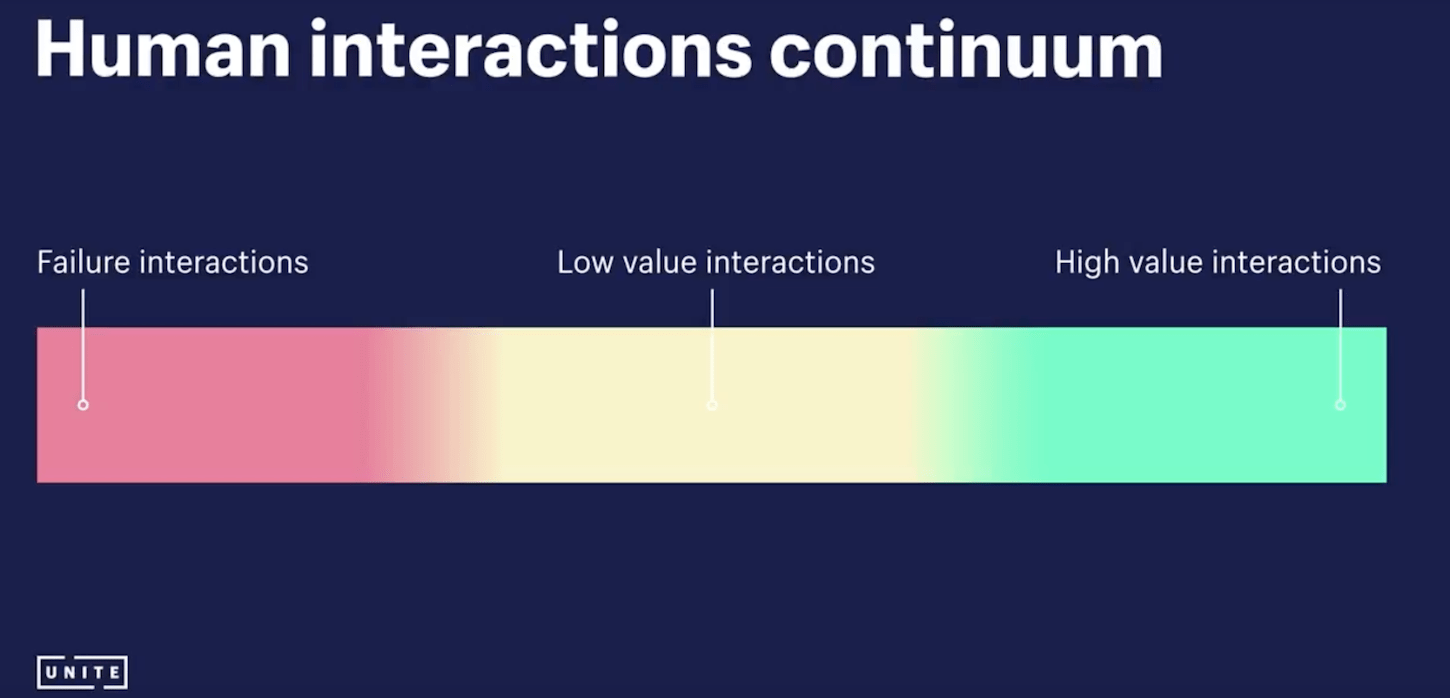 customer service strategy: human interactions continuum