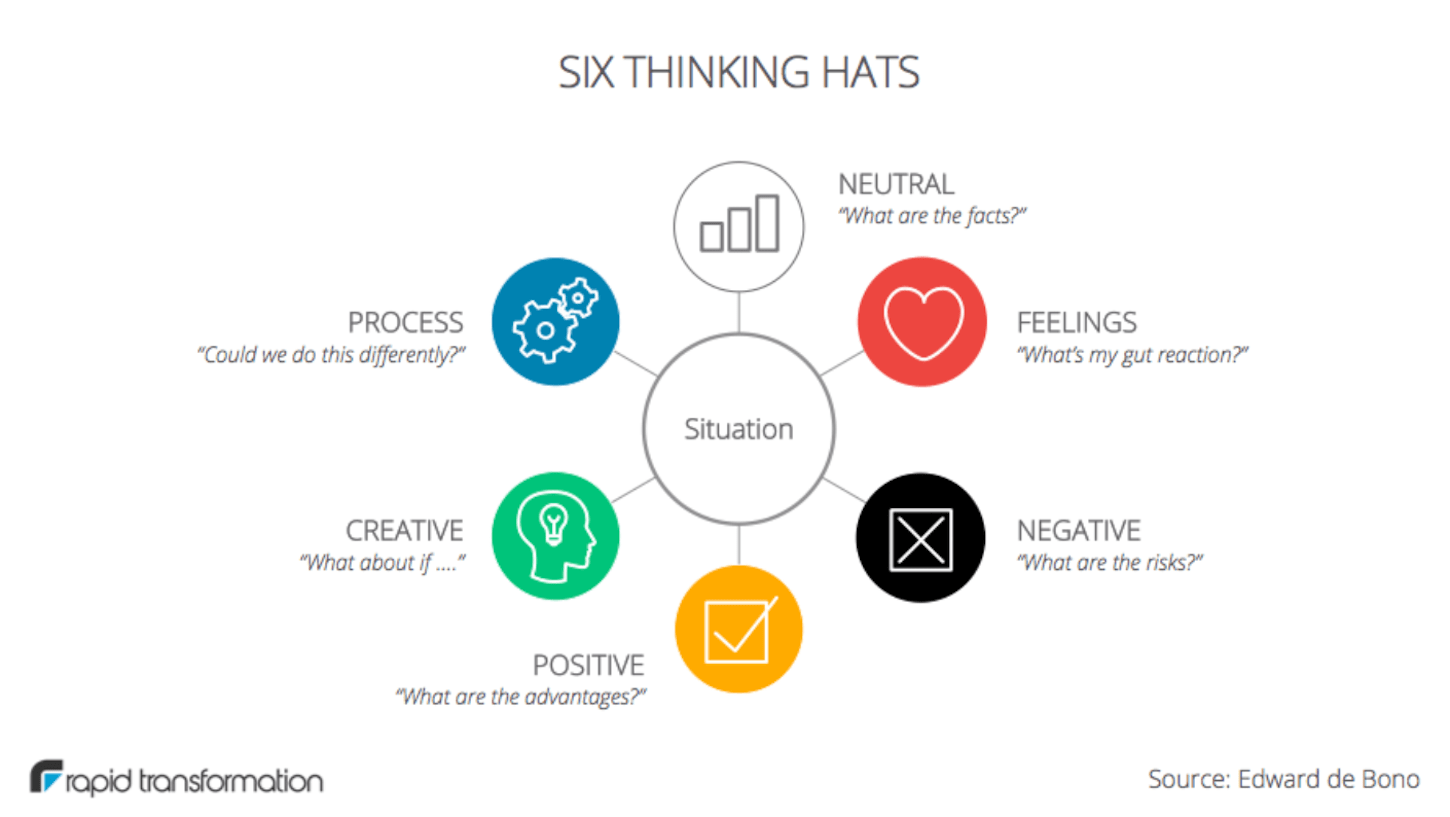 discovery session: six thinking hats