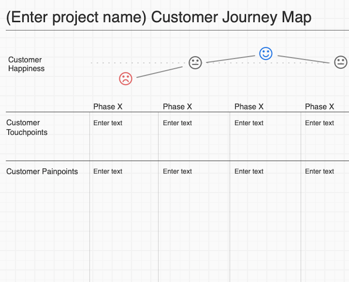 ecommerce user centered design: customer journey map