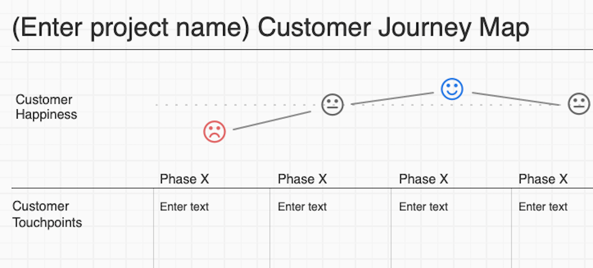 ecommerce user centered design: user flow