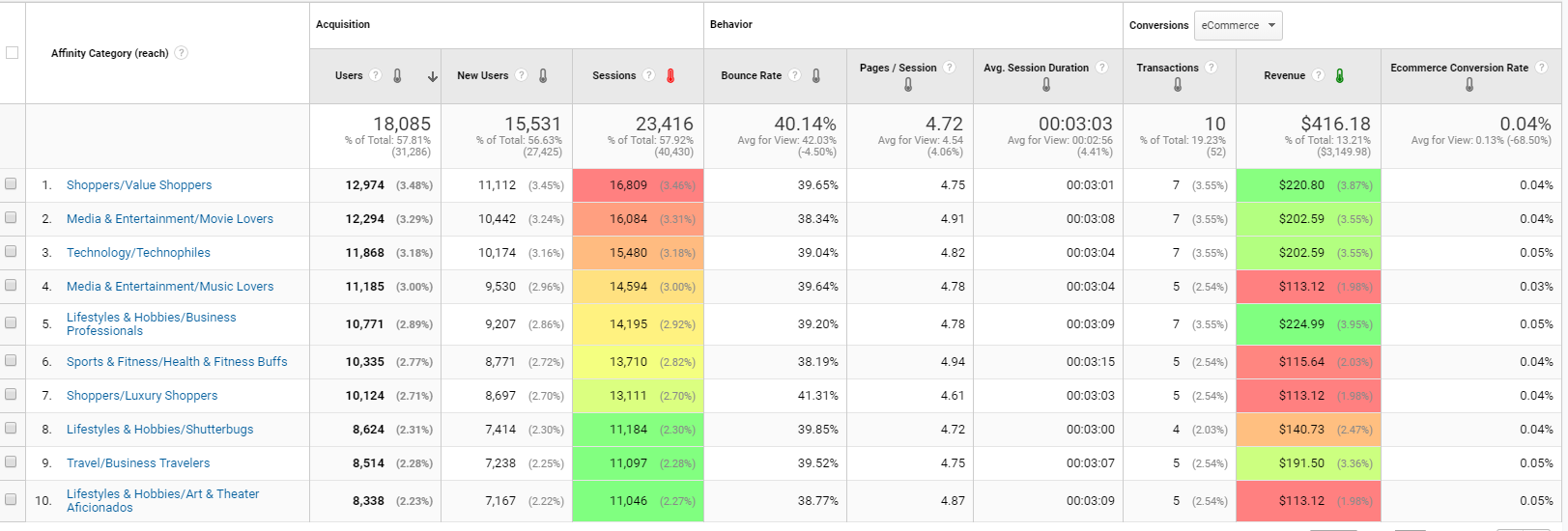 email personalization affinity report google analytics