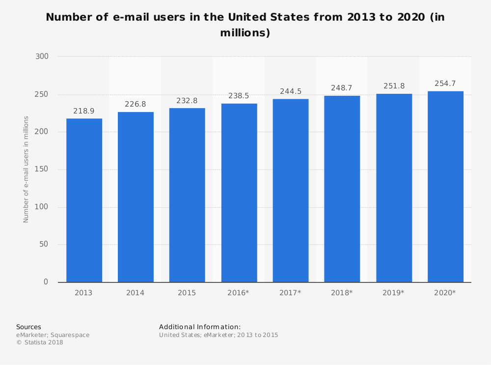 email statistics number of users