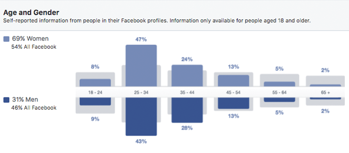 facebook marketing: age and gender