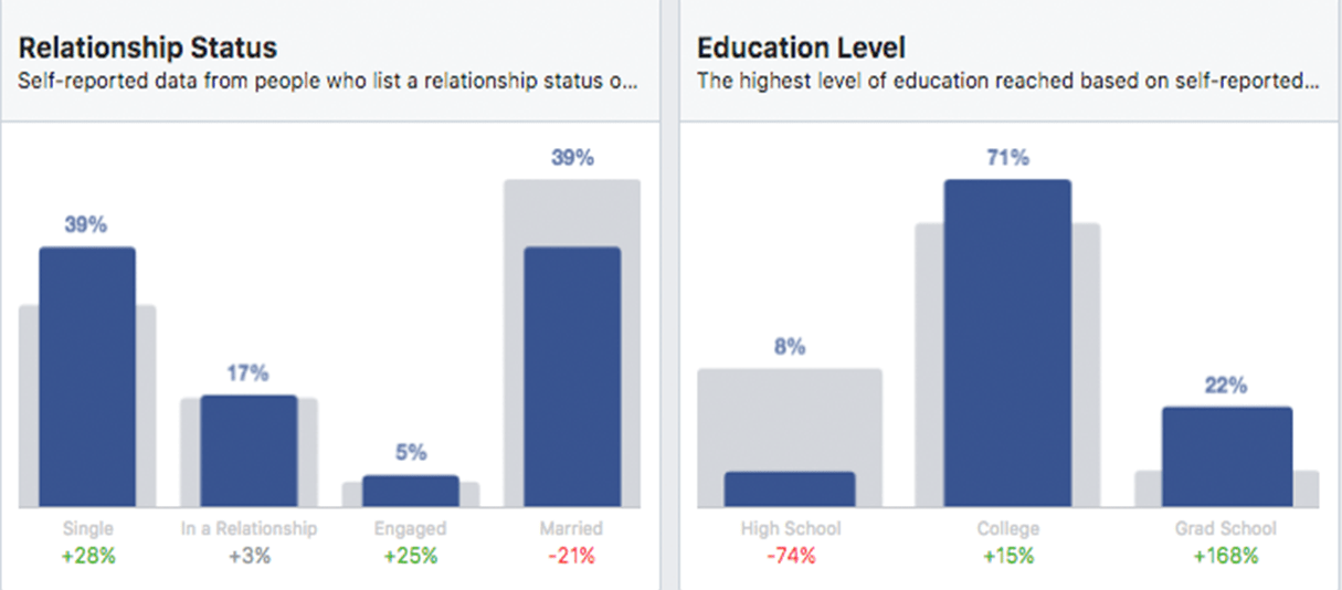 facebook marketing: relationship and education