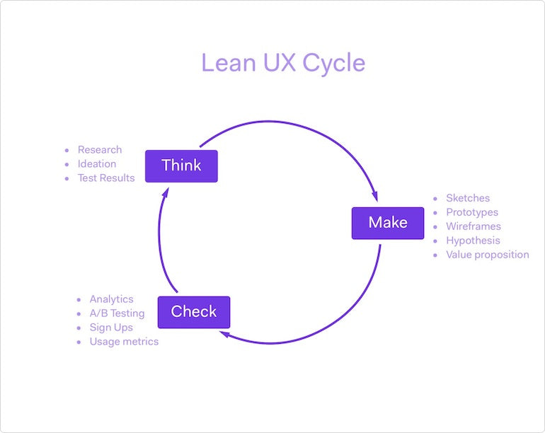Graphic showing the lean UX cycle with the three main steps: 1. Think 2. Make 3. Check.