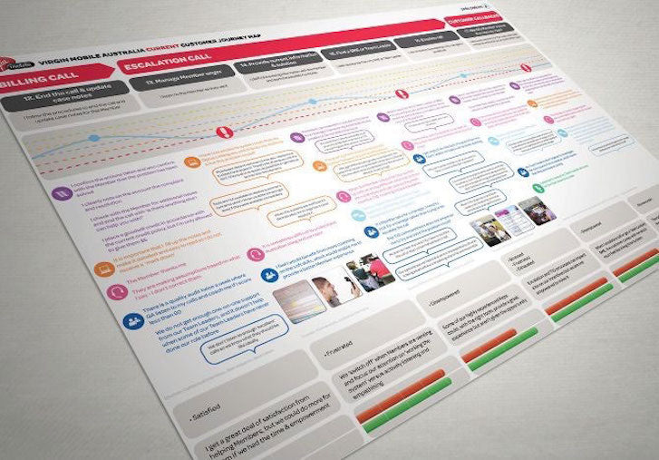 Forget User Experience: Journey Map