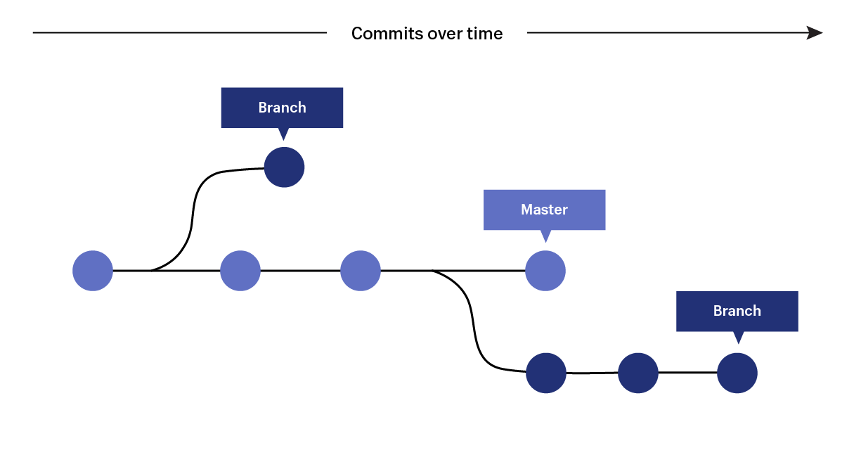 git guide: commits