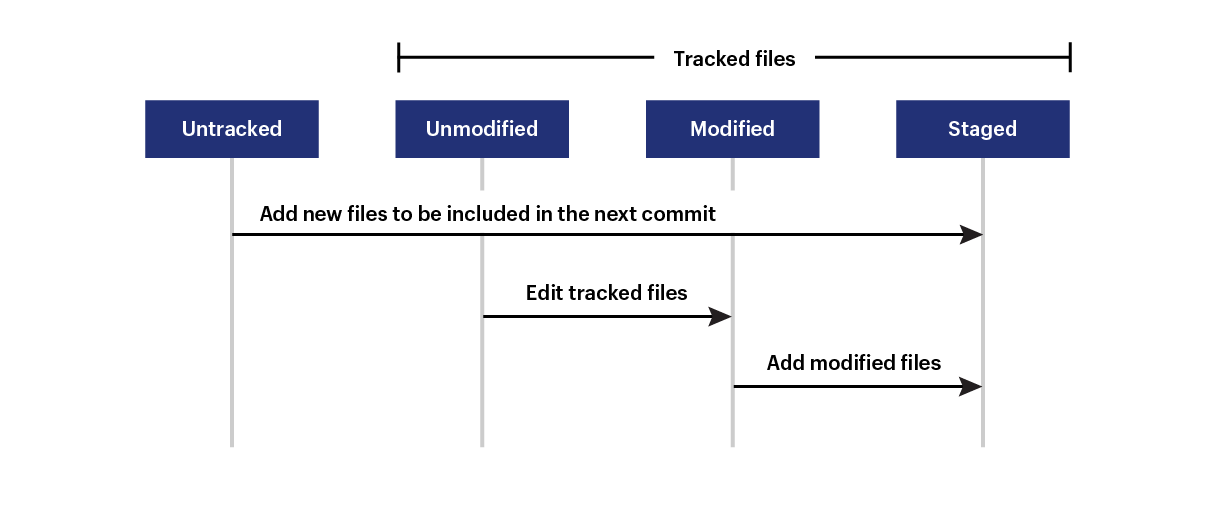 git guide: tracked files