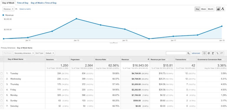 google analytics reports: time of day day of week