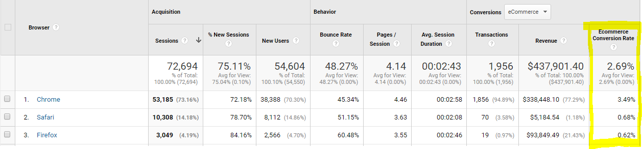 Google Analytics to improve web design projects: Conversion rate