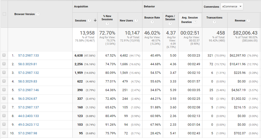 Google Analytics to improve web design projects: Individual browser version report