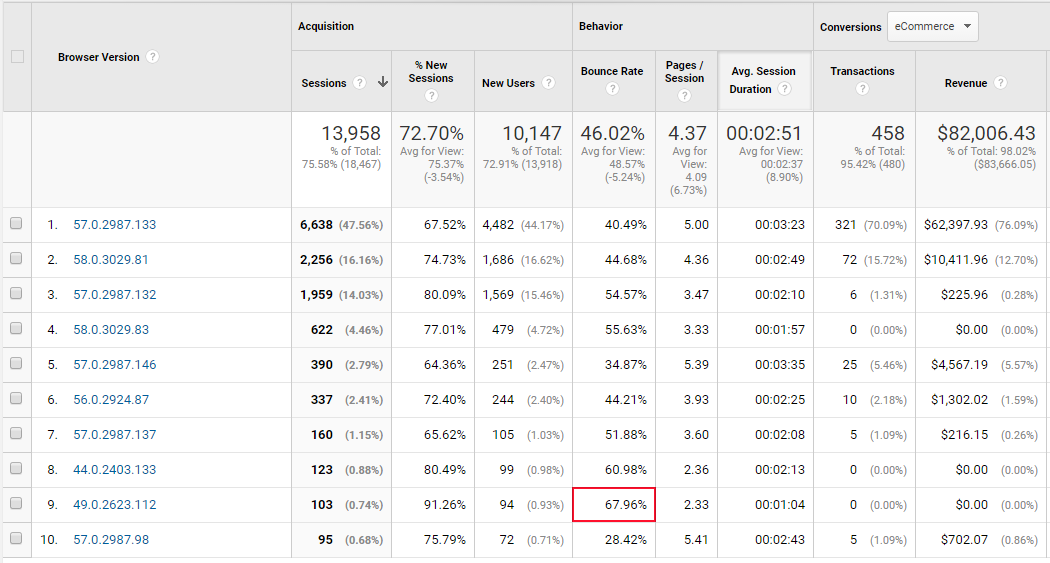 Google Analytics to improve web design projects: Potential browser issue