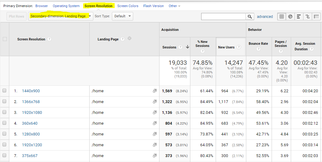 Google Analytics to improve web design projects: Secondary dimensions