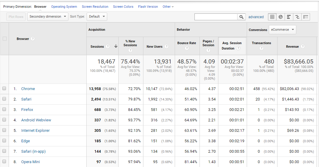 Google Analytics to improve web design projects: Types of browsers