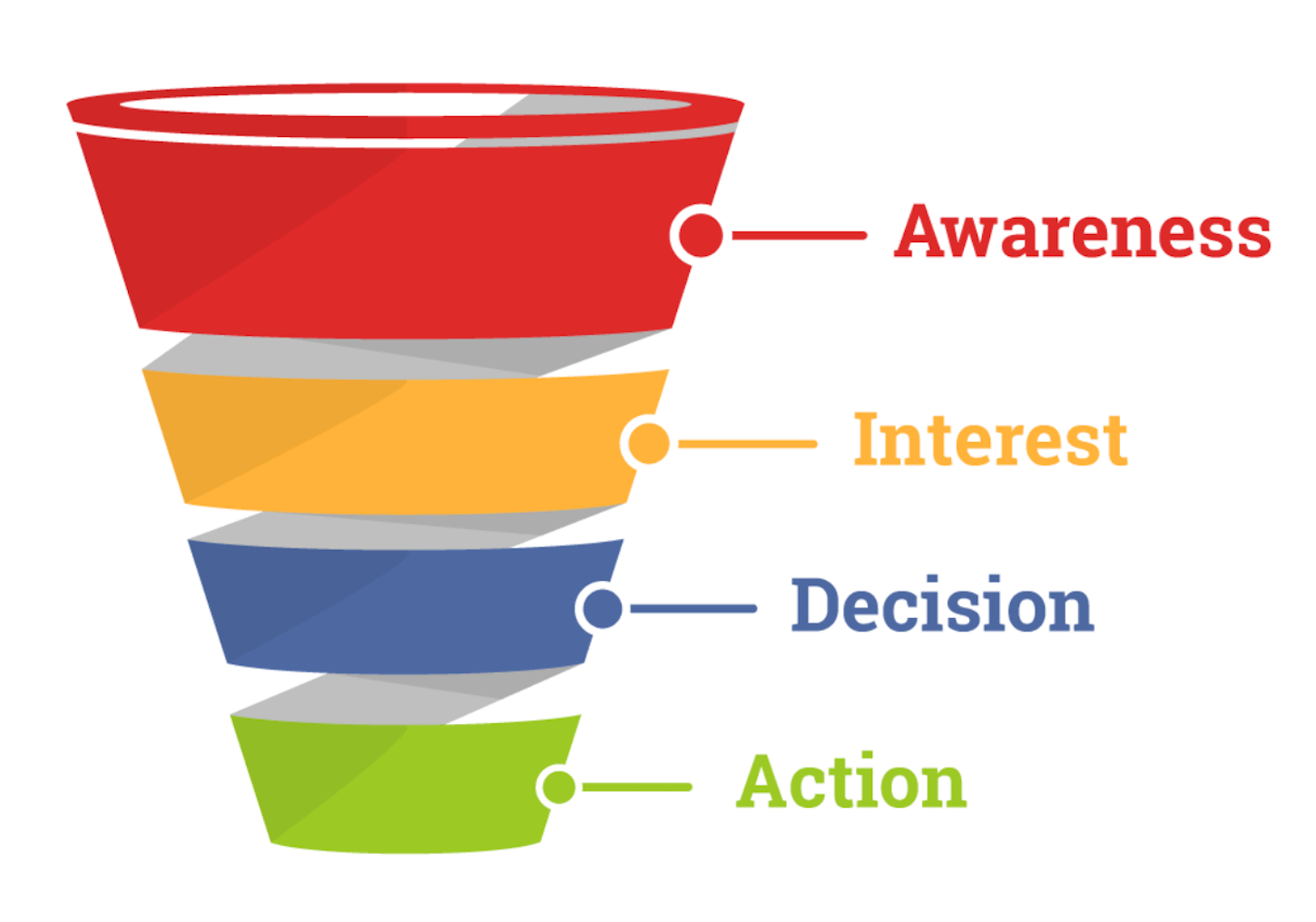 how to affiliate marketing: purchase funnel