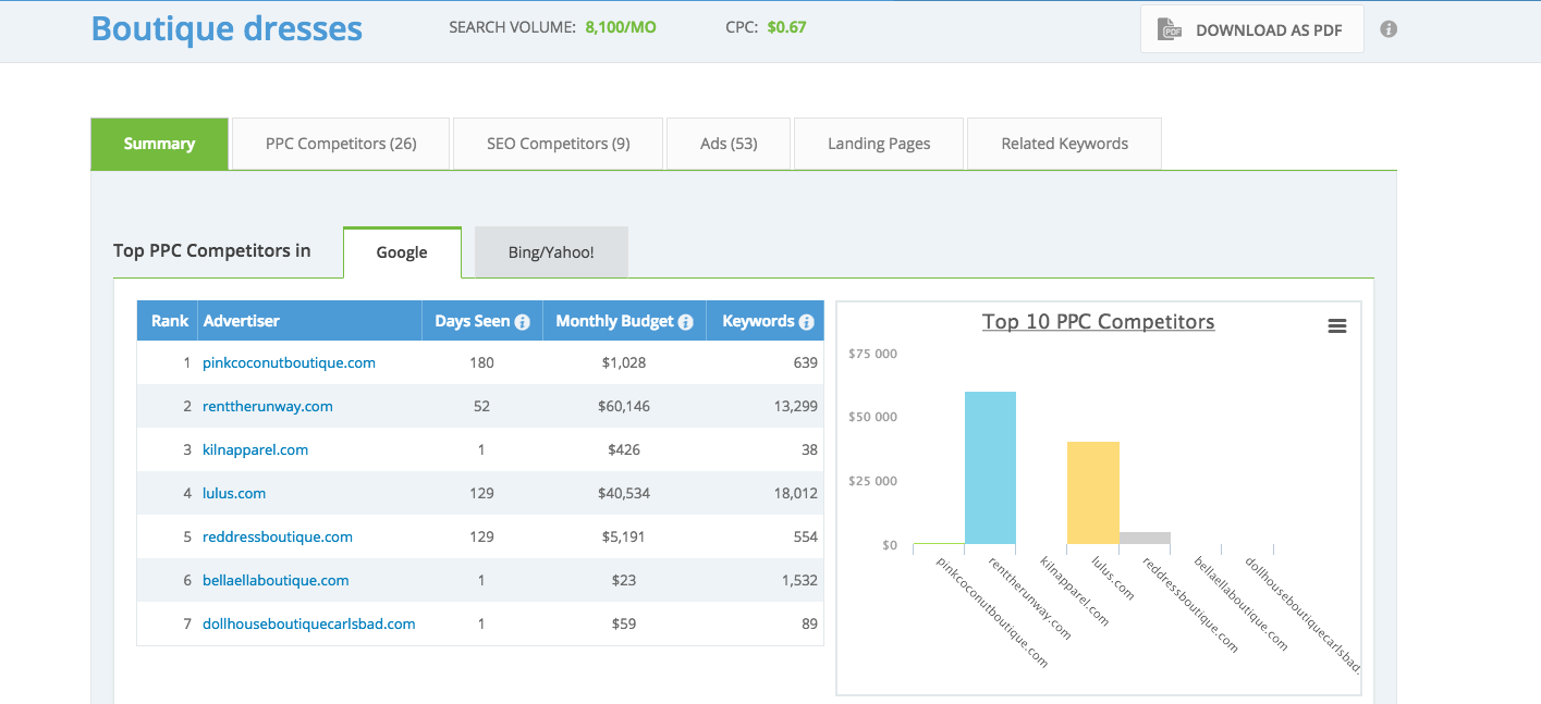 how to do a competitive analysis keyword targeting