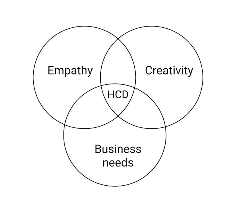 Human-Centered Design: An Introduction, Practices, and