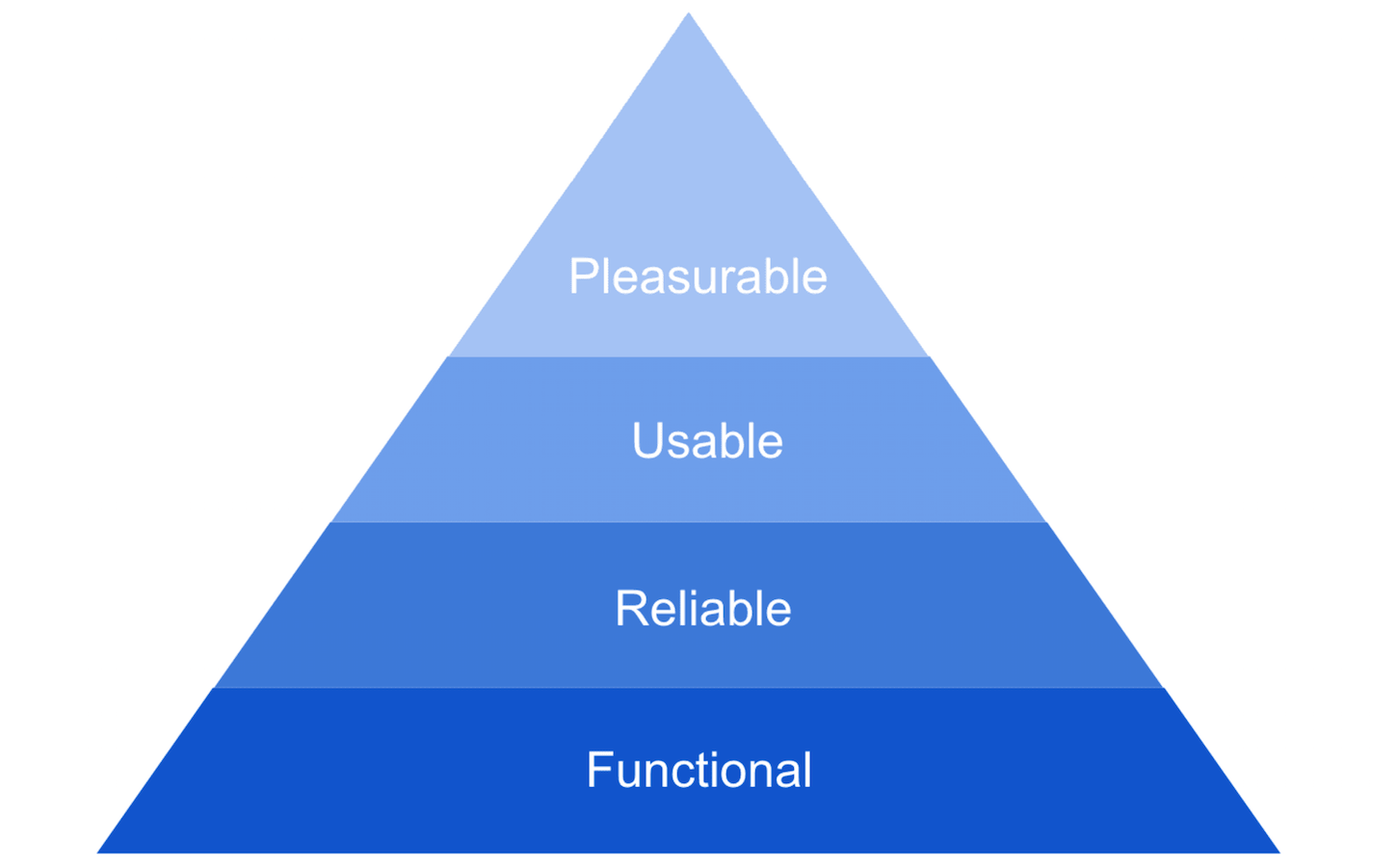humor-in-design-hierarchy-of-needs