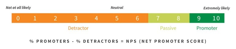 The NPS scale of 0-10, showing users who respond 0-6 are considered detractors, 7-8 respondents are considered passive, and 9-10 are considered promoters.