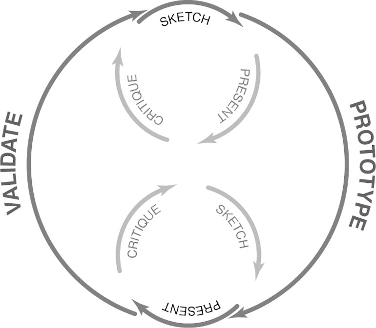 lean ux: constant iteration cycle