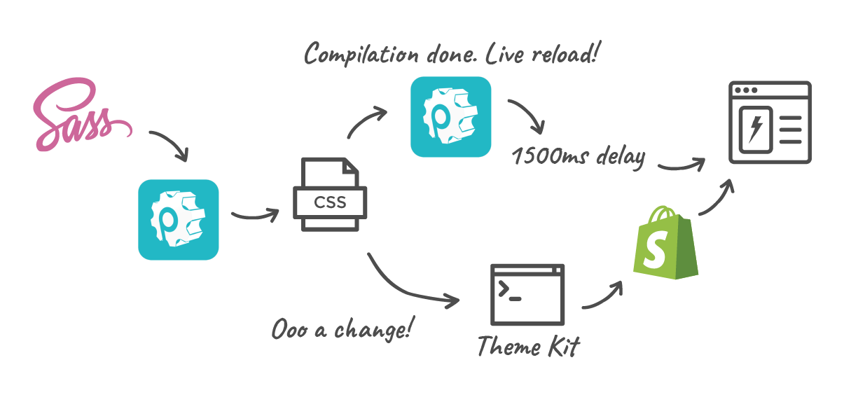 Live Reloading Shopify Themes: Sass Compilation with Theme Kit