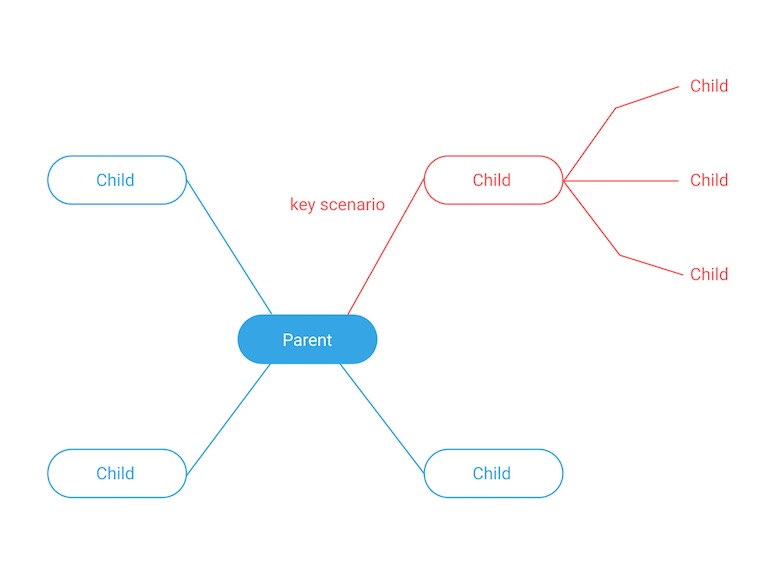 mind map: highlight important paths
