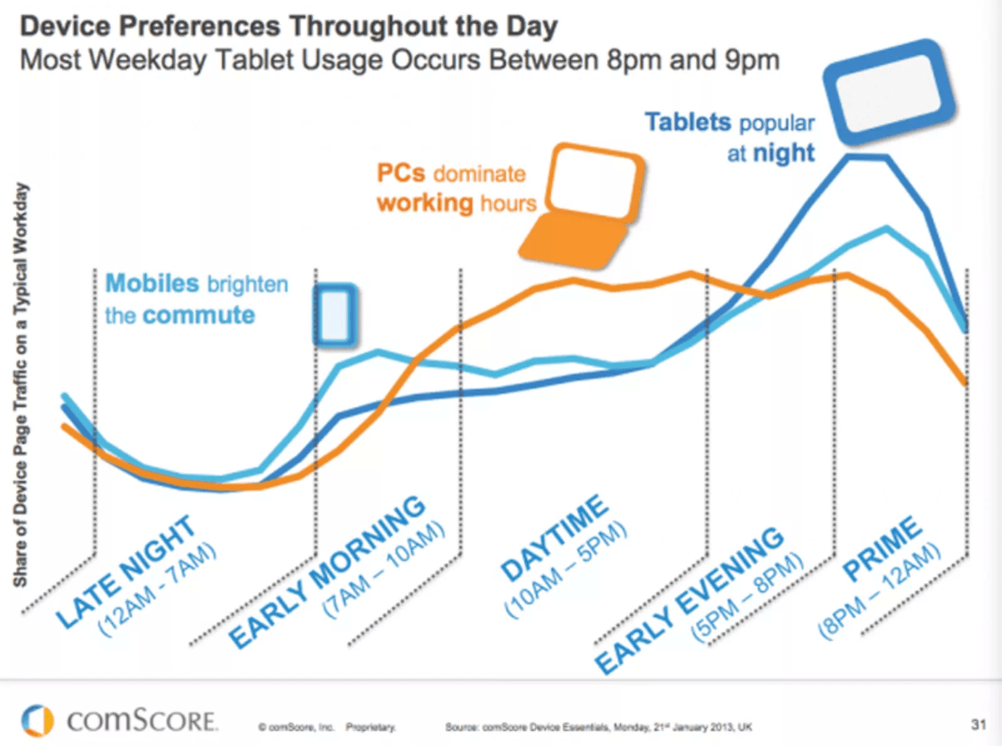 mobile ux: peak usage