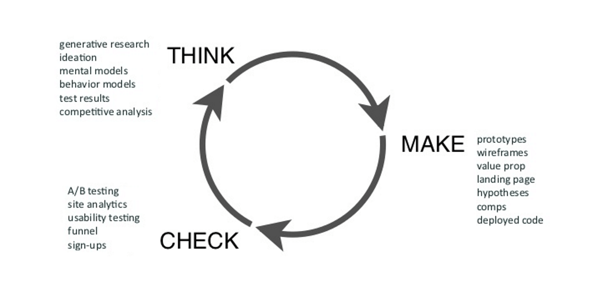 mobile ux: ux cycle